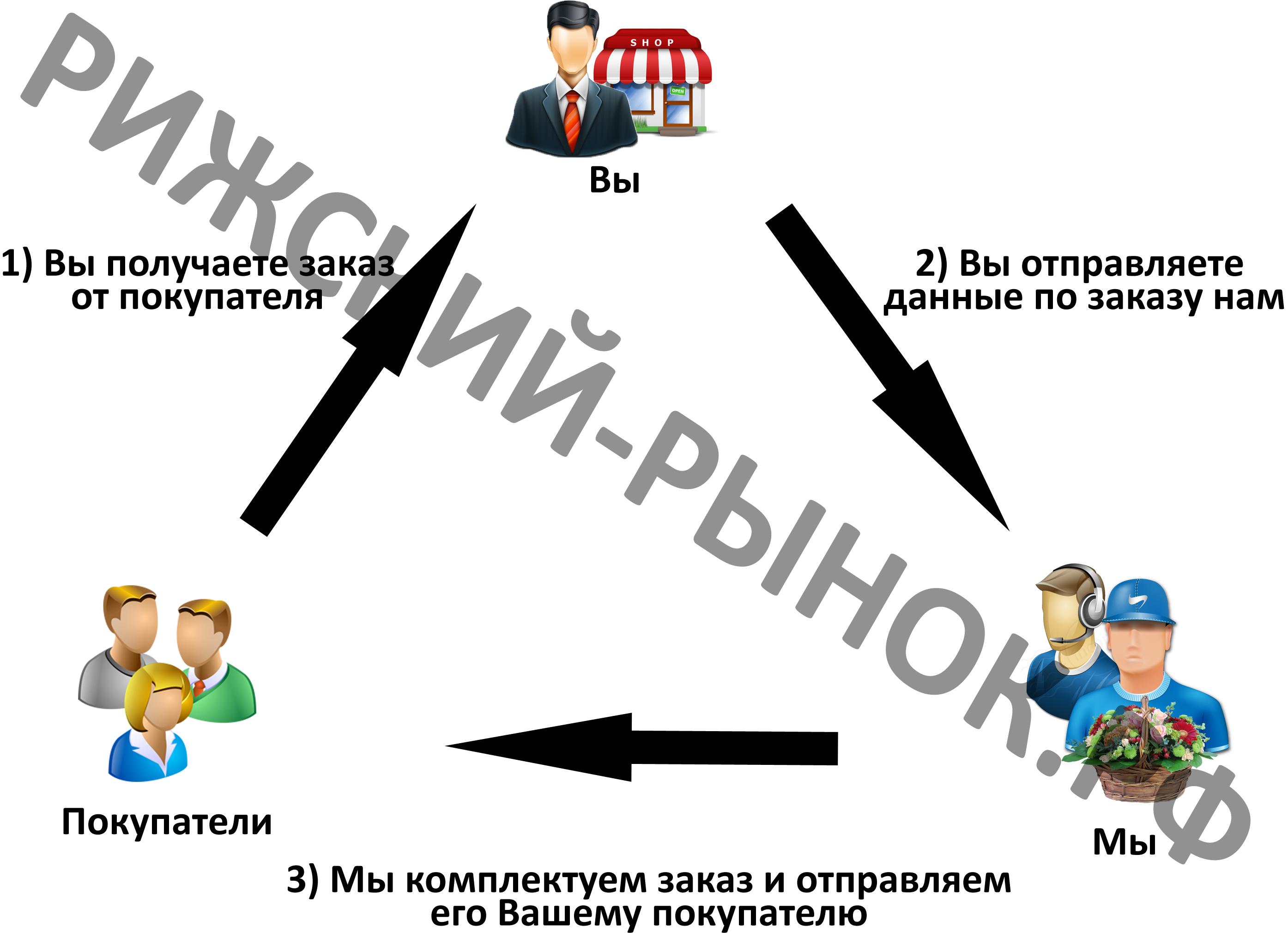 Схема дропшиппинга копия